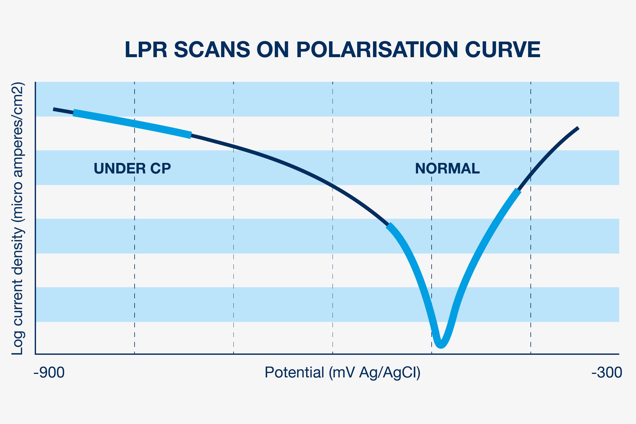 Senscorr_Corrodium_Polarisation_curve